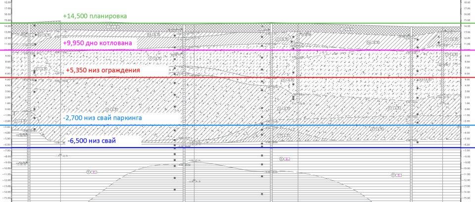 Анализ геологических условий