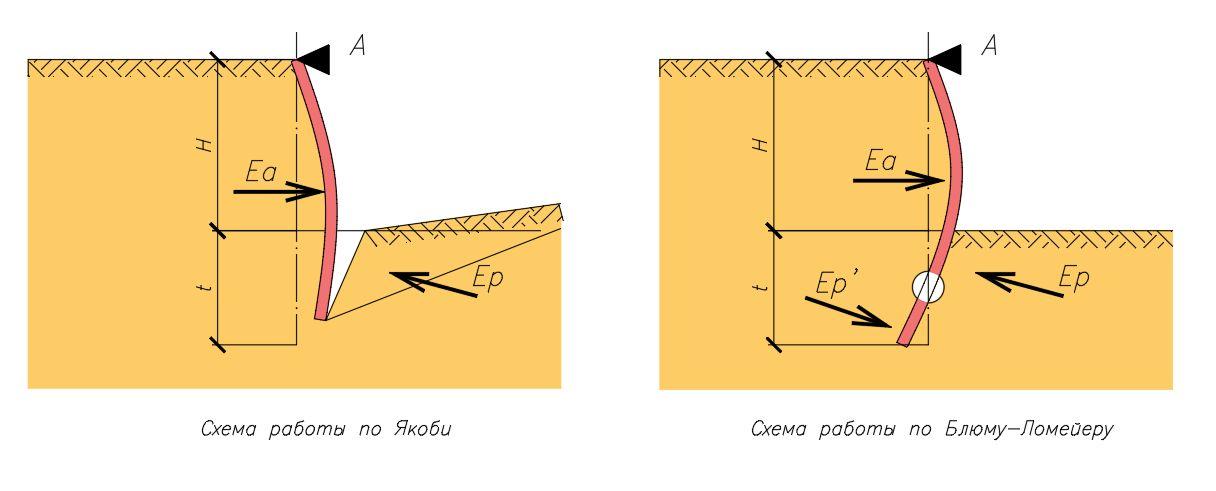 Различие подходов аналитического расчета ограждения котлована